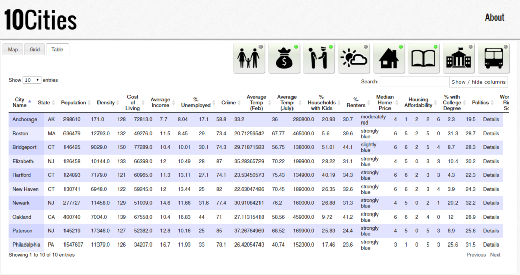 The table view shows all of the data in raw form